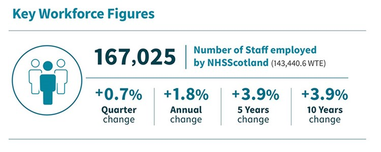 NHS Scotland Workforce to 31 March 2020