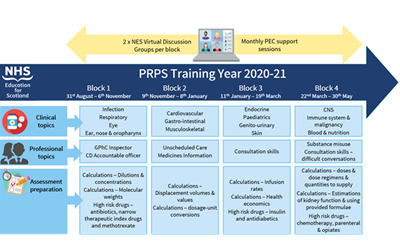 Virtual Delivery of PRPS programme image